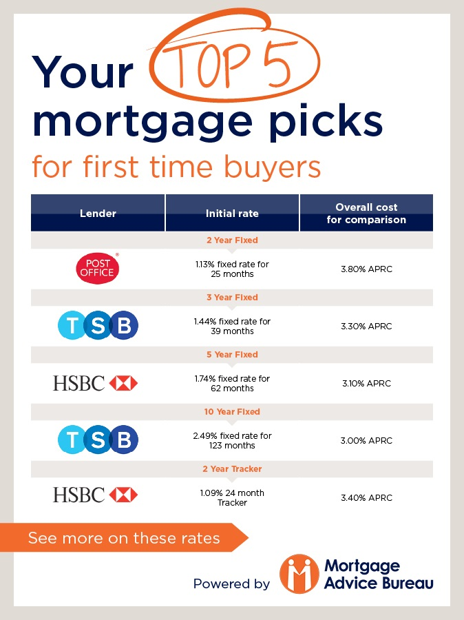 Best deals for first time home buyers